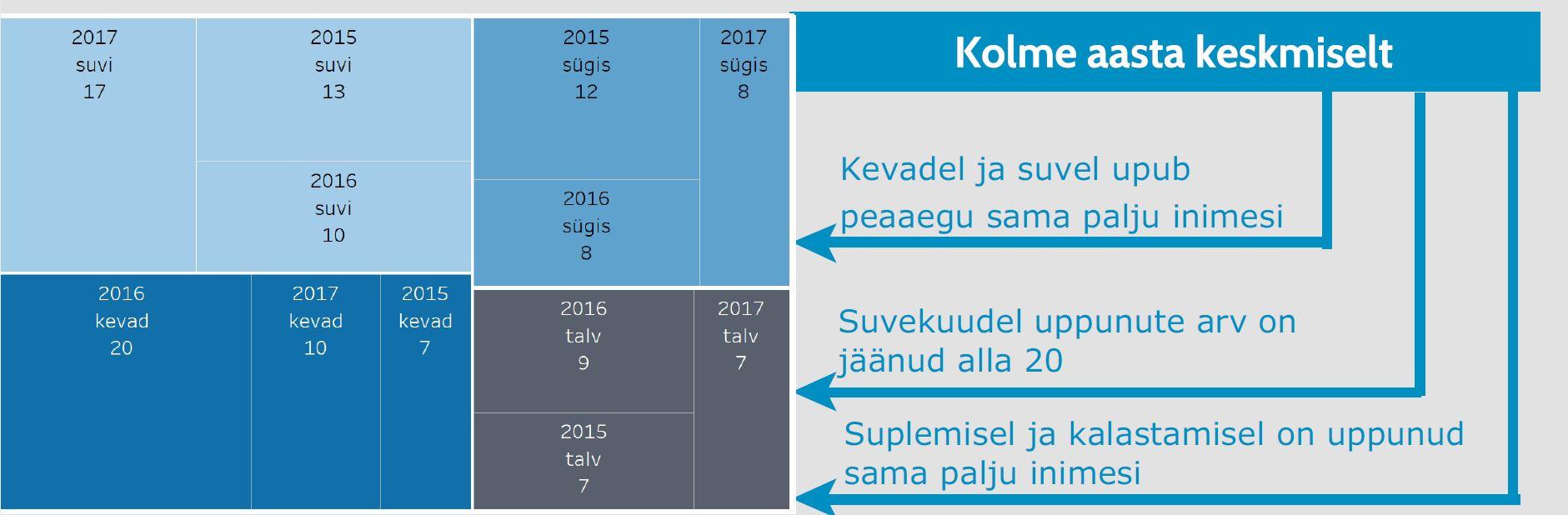 uppunute-statistika-pilt3