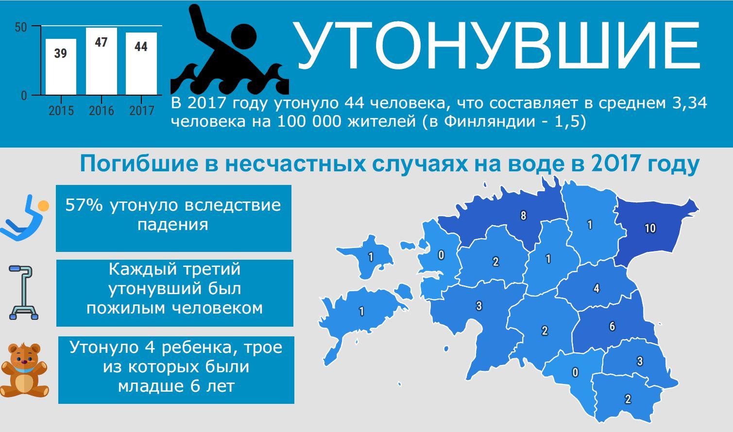 veeohutuse statistika 1 rus