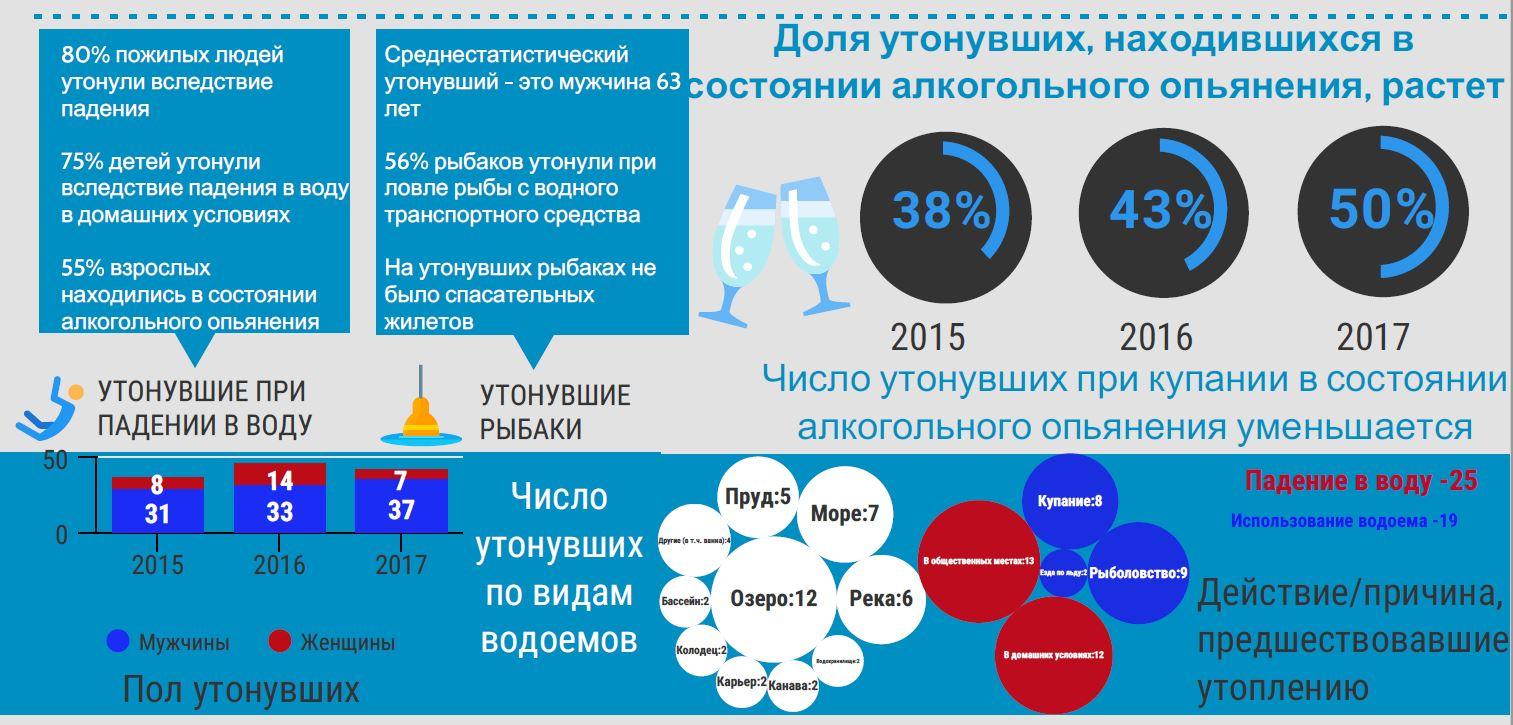 veeohutuse statistika 2 rus