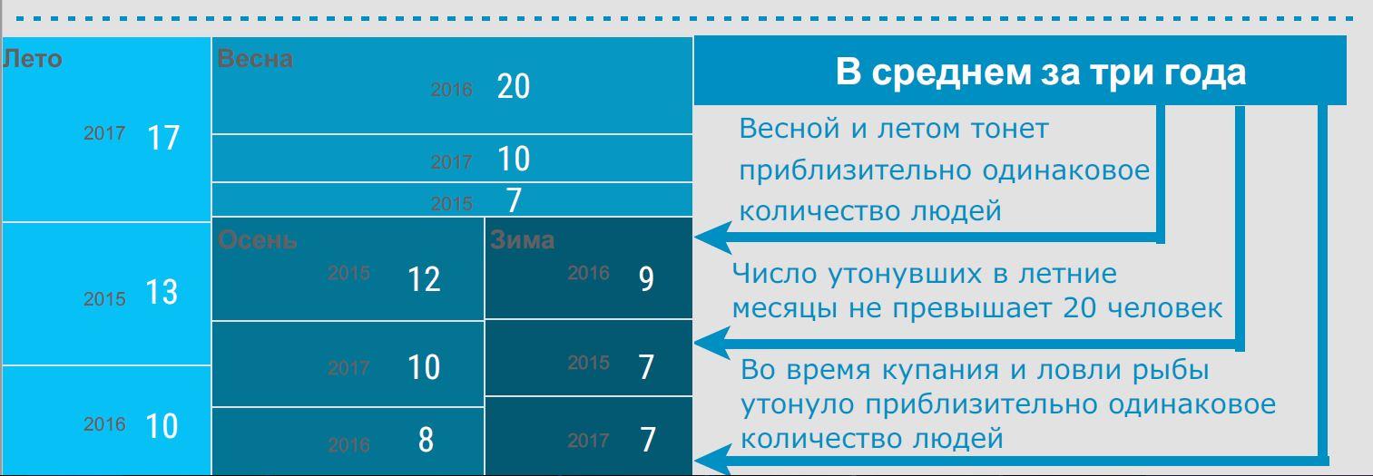 veeohutuse statistika 3 rus