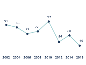 Statistics of drowning 1995-2016