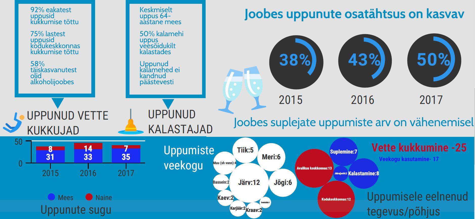 uppunute statistika pilt2
